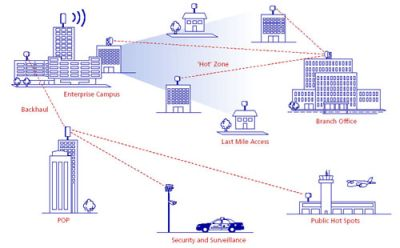 wimax_appl Accordo Raggiunto per l'introduzione del Wi-Max in Italia