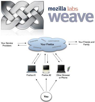 mozilla-weave-firefox-segnalibri-rss-password-condivisione.jpg