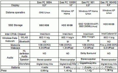 Tabella riassuntiva dei nuovi EeePC 900A, 901, 904HD e 1000H